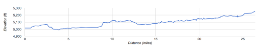 Denver Marathon Elevation Chart