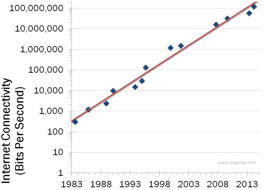 internet-bandwidth-nielsens-law-1983-2914