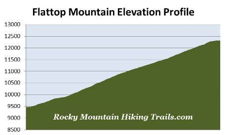 flattop-mountain-elevation-profile